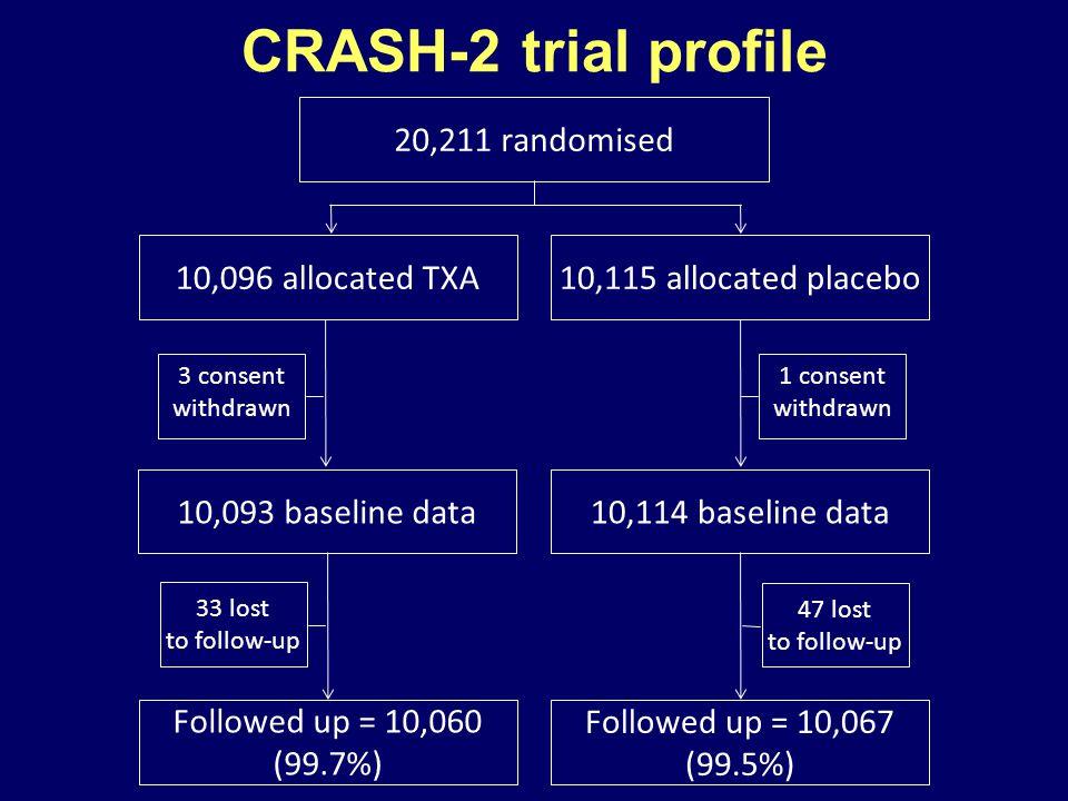10,096 allocated TXA10,115 allocated placebo 10,093 baseline data10,114 baseline data Followed up = 10,060 (99.7%) Followed up = 10,067 (99.5%) 20,211