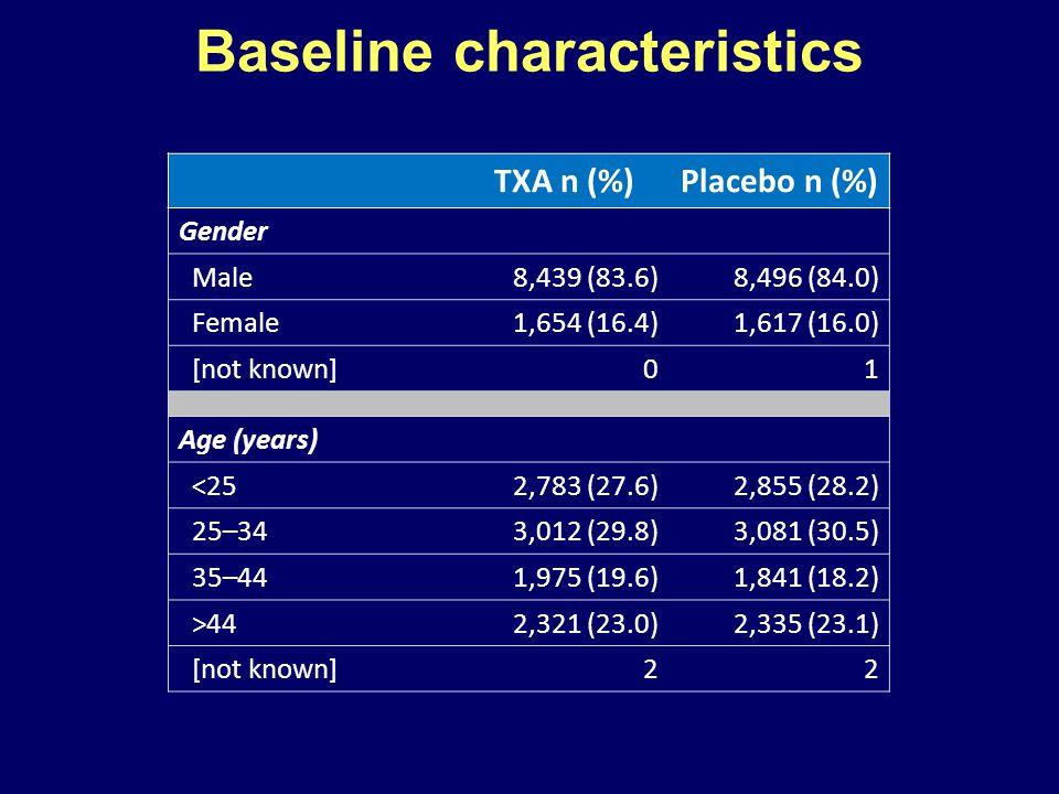 TXA n (%)Placebo n (%) Gender Male8,439 (83.6)8,496 (84.0) Female1,654 (16.4)1,617 (16.0) [not known]01 Age (years) <252,783 (27.6)2,855 (28.2) 25–343