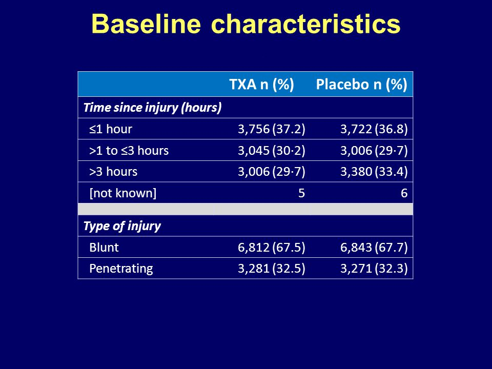 TXA n (%)Placebo n (%) Time since injury (hours) ≤1 hour3,756 (37.2)3,722 (36.8) >1 to ≤3 hours3,045 (30·2)3,006 (29·7) >3 hours3,006 (29·7)3,380 (33.