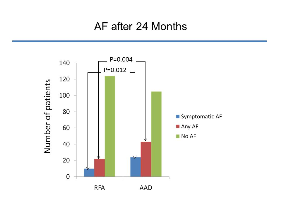 AF after 24 Months Number of patients P=0.012 P=0.004