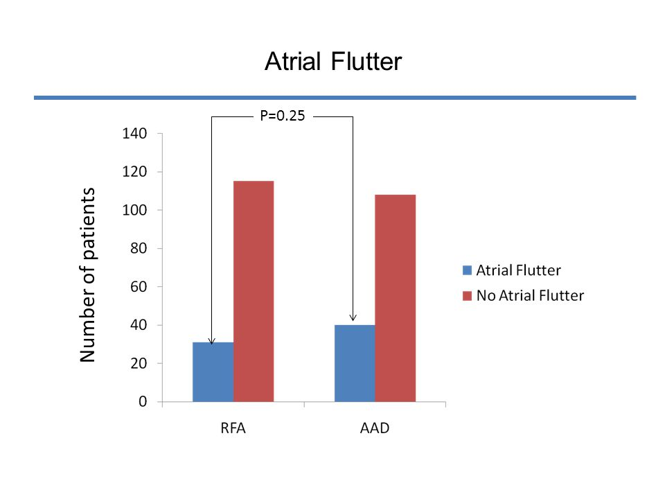 Atrial Flutter P=0.25 Number of patients