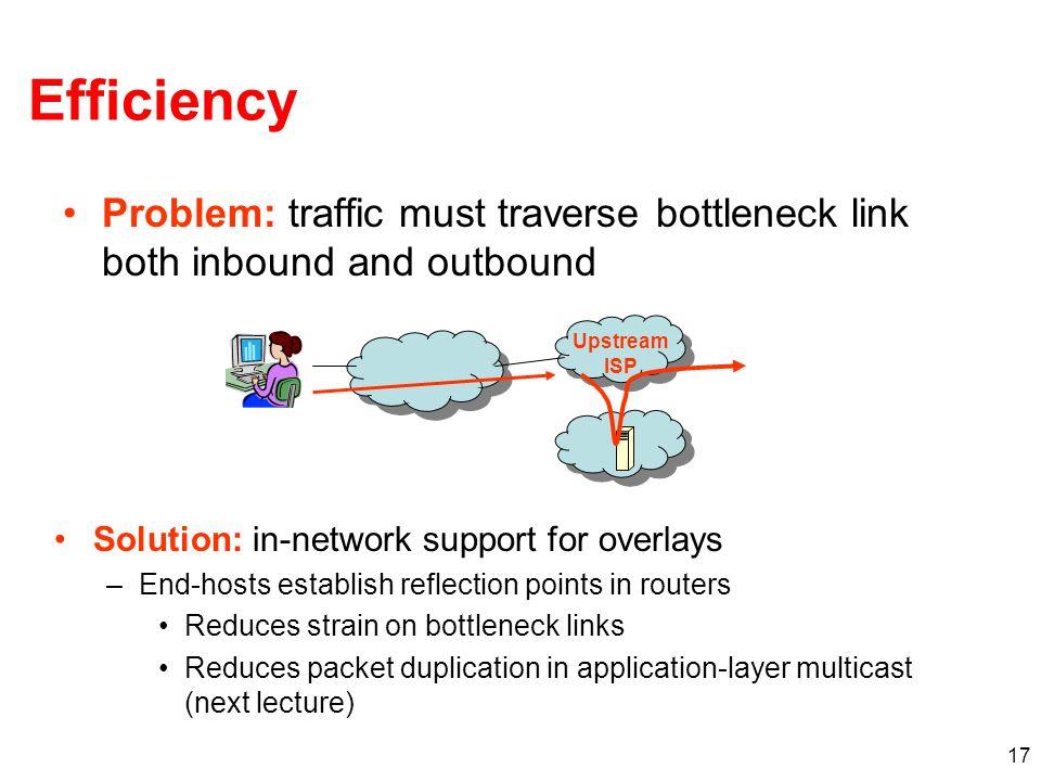17 Efficiency Problem: traffic must traverse bottleneck link both inbound and outbound Solution: in-network support for overlays –End-hosts establish