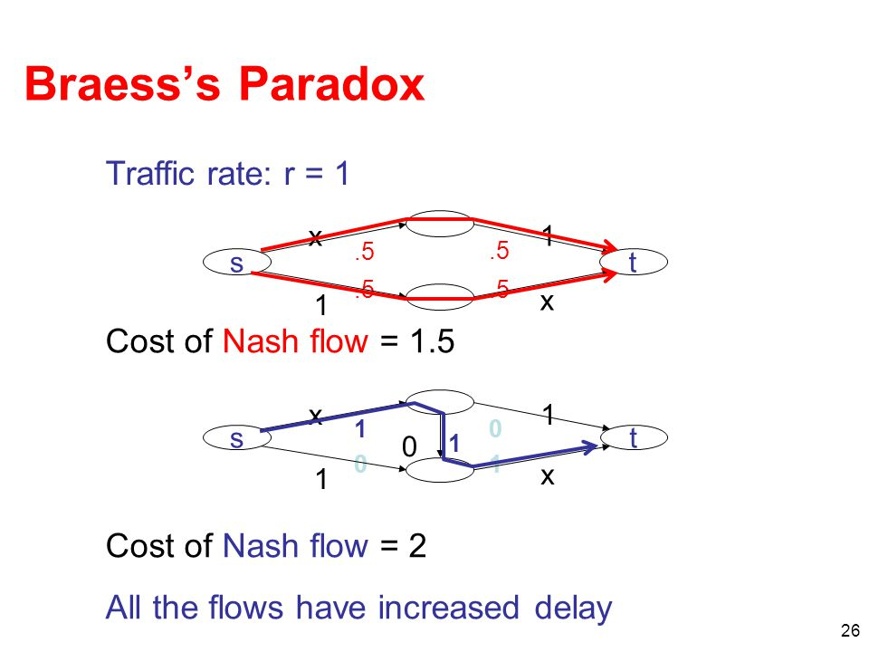 26 Braess's Paradox Traffic rate: r = 1 Cost of Nash flow = 1.5 Cost of Nash flow = 2 All the flows have increased delay st x1 1 x 1 0 0 1 0 1 st x1.5