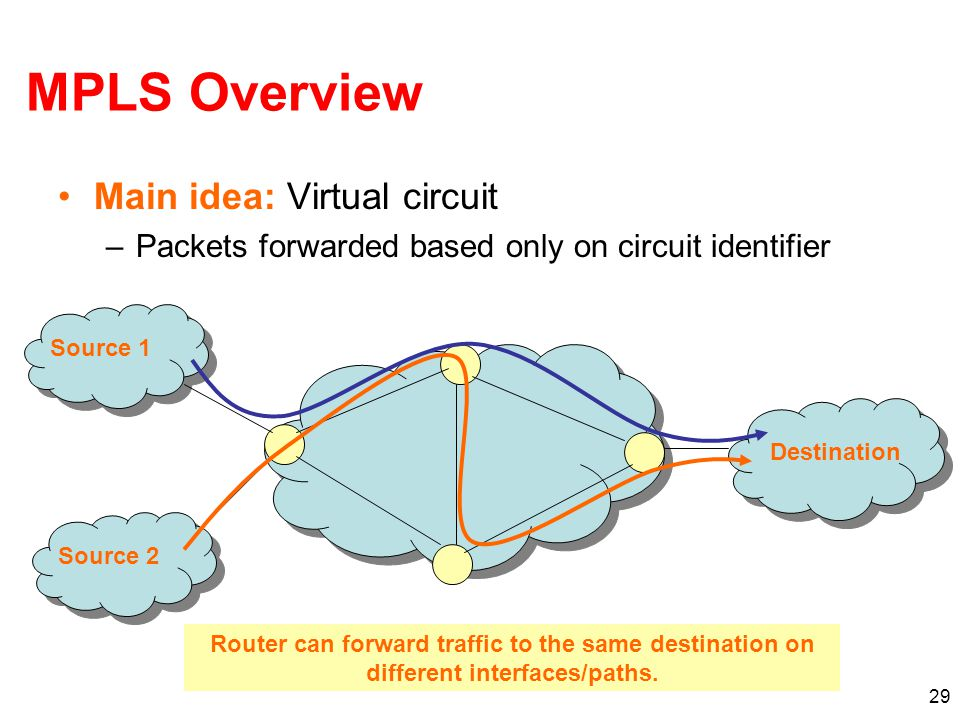 29 MPLS Overview Main idea: Virtual circuit –Packets forwarded based only on circuit identifier Destination Source 1 Source 2 Router can forward traffic to the same destination on different interfaces/paths.