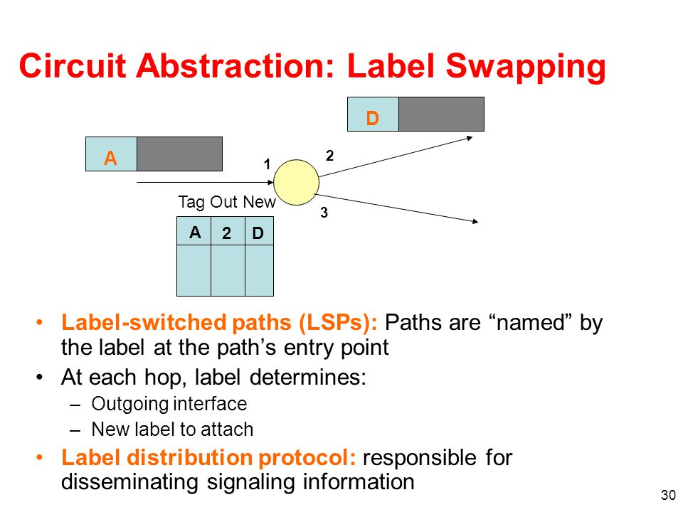 30 Circuit Abstraction: Label Swapping Label-switched paths (LSPs): Paths are named by the label at the path's entry point At each hop, label determines: –Outgoing interface –New label to attach Label distribution protocol: responsible for disseminating signaling information A 1 2 3 A 2D Tag Out New D