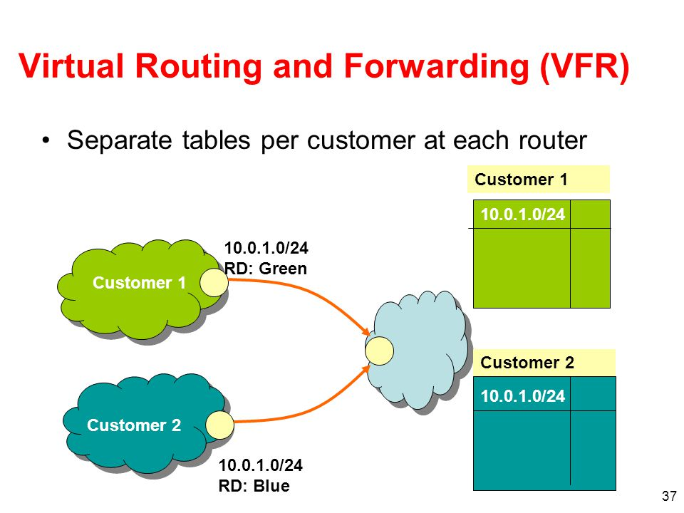 37 Virtual Routing and Forwarding (VFR) Separate tables per customer at each router 10.0.1.0/24 RD: Green 10.0.1.0/24 RD: Blue 10.0.1.0/24 Customer 1 Customer 2 Customer 1 Customer 2