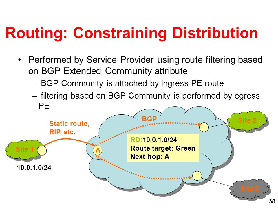 38 Routing: Constraining Distribution Performed by Service Provider using route filtering based on BGP Extended Community attribute – BGP Community is