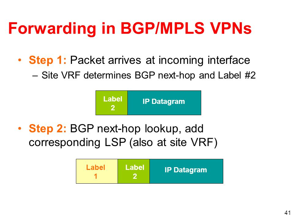 41 Forwarding in BGP/MPLS VPNs Step 1: Packet arrives at incoming interface –Site VRF determines BGP next-hop and Label #2 IP Datagram Label 2 Step 2: BGP next-hop lookup, add corresponding LSP (also at site VRF) IP Datagram Label 2 Label 1