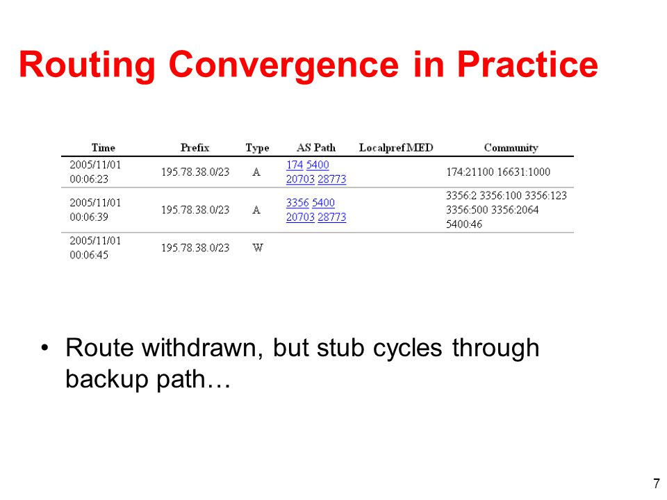 18 Scaling Problem: O(n 2 ) probing required to detect path failures.