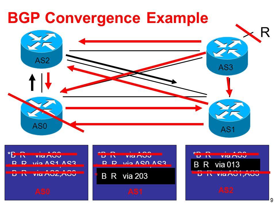 9 R AS0 AS1 AS2 AS3 *B Rvia AS3 B R via AS0,AS3 B R via AS2,AS3 *B Rvia AS3 B R via AS0,AS3 B R via AS1,AS3 *B Rvia AS3 B R via AS1,AS3 B R via AS2,AS3 AS0AS1 AS2 BGP Convergence Example *** B R via 203 * B R via 013 *