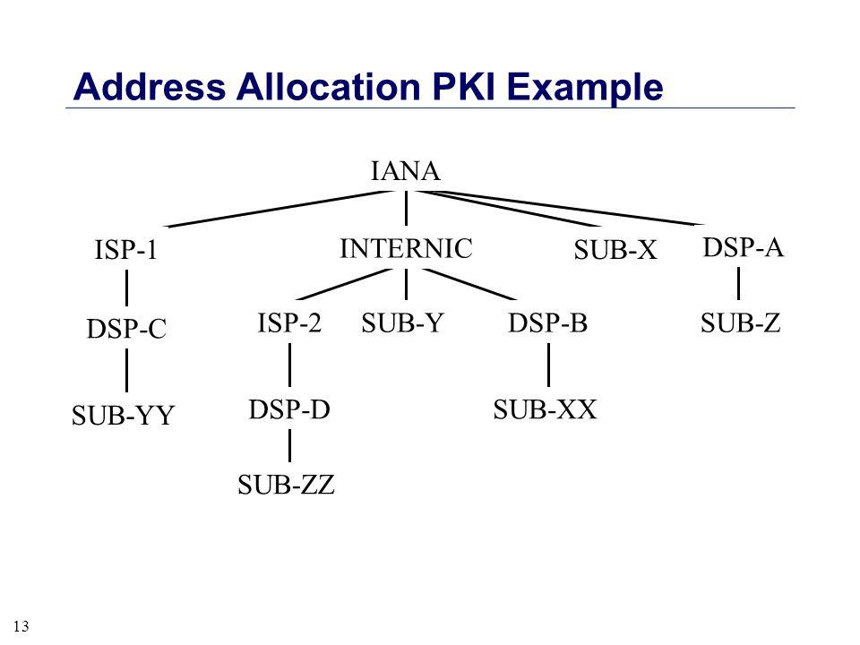 13 Address Allocation PKI Example SUB-Z DSP-DSUB-XX SUB-Y SUB-ZZ DSP-A SUB-XISP-1 DSP-C SUB-YY INTERNIC ISP-2DSP-B IANA