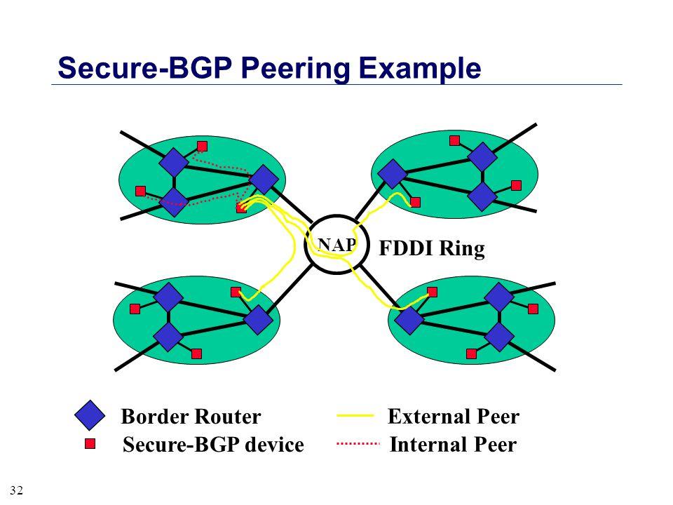 32 Secure-BGP Peering Example Secure-BGP device Border Router FDDI Ring NAP External Peer Internal Peer