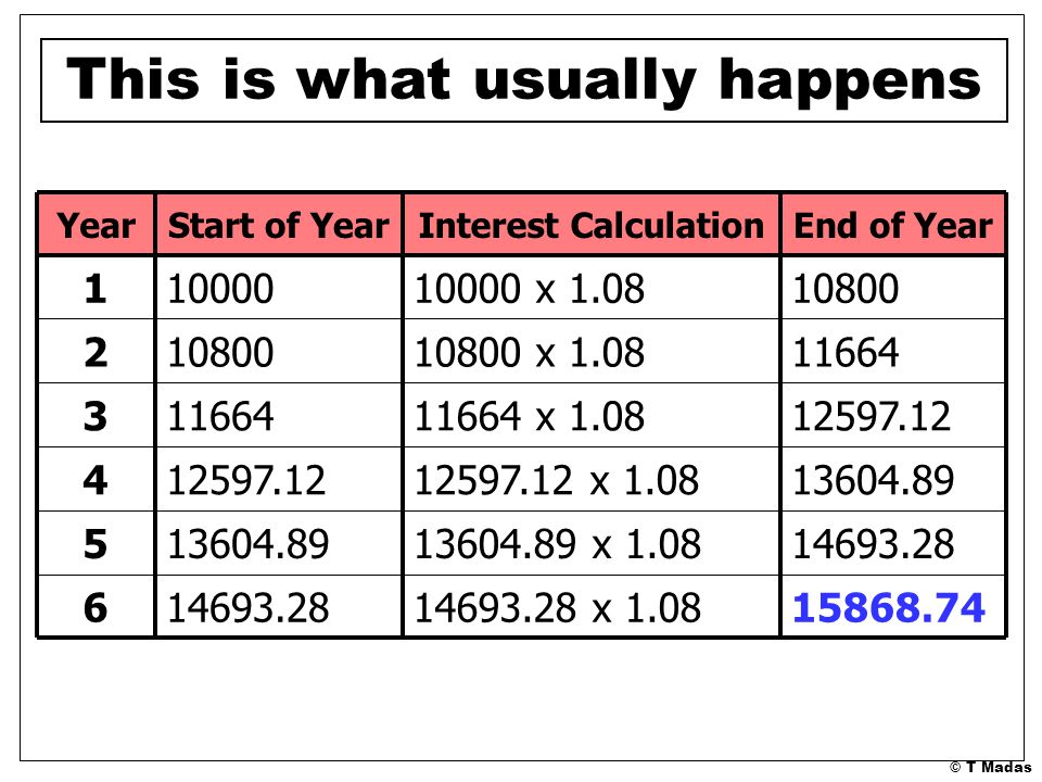 © T Madas End of YearInterest CalculationStart of YearYear 1080010000 x 1.08100001 1166410800 x 1.08108002 15868.7414693.28 x 1.0814693.286 13604.89 x 1.0813604.895 12597.12 x 1.0812597.124 11664 x 1.08116643 This is what usually happens