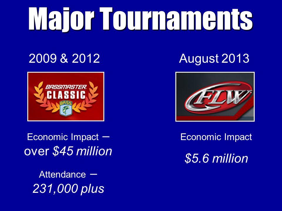 Major Tournaments Economic Impact – over $45 million Attendance – 231,000 plus 2009 & 2012August 2013 Economic Impact $5.6 million