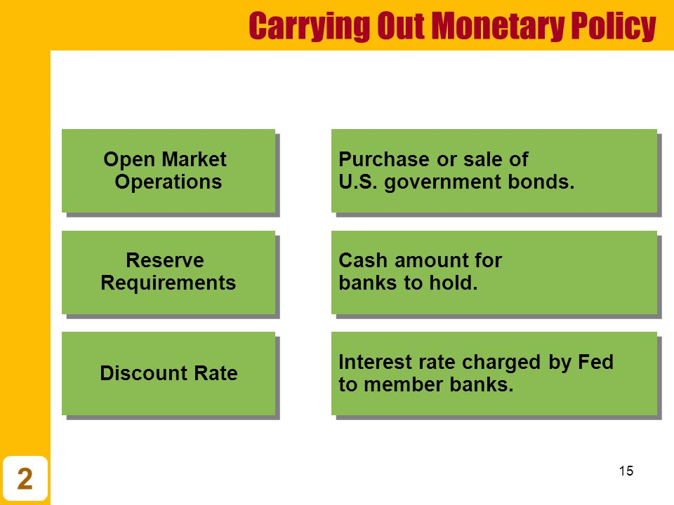 15 Discount Rate Reserve Requirements Open Market Operations Interest rate charged by Fed to member banks.