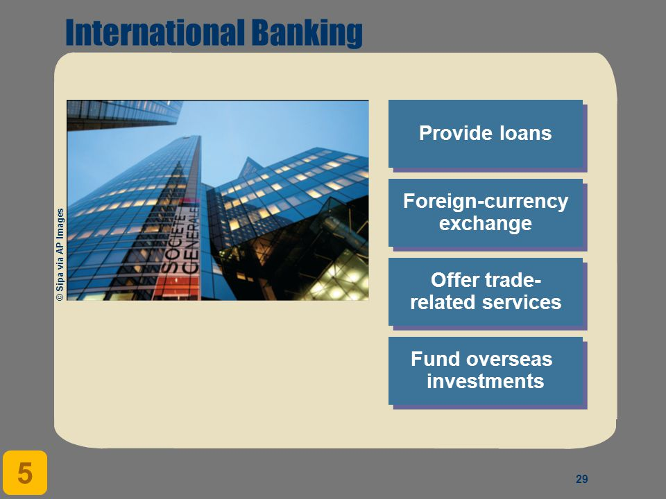 29 Offer trade- related services Provide loans Foreign-currency exchange Foreign-currency exchange Fund overseas investments 5 International Banking © Sipa via AP Images