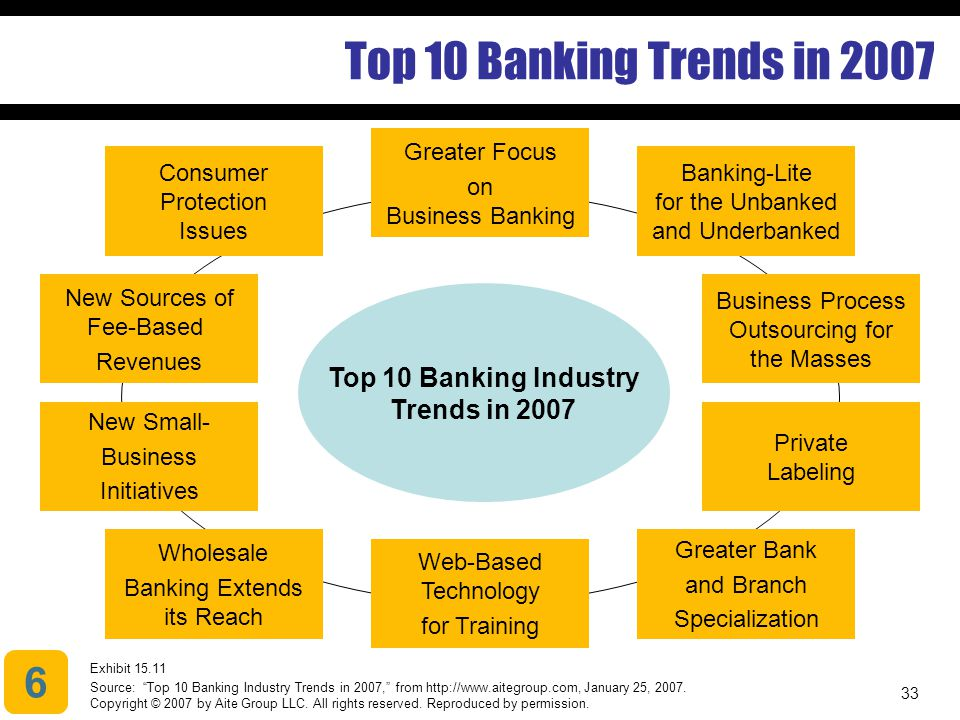 33 Top 10 Banking Trends in 2007 6 Exhibit 15.11 Source: Top 10 Banking Industry Trends in 2007, from http://www.aitegroup.com, January 25, 2007.
