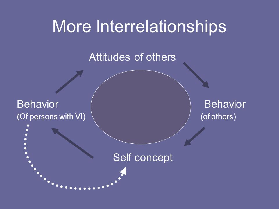 More Interrelationships Attitudes of others Behavior (Of persons with VI) (of others) Self concept