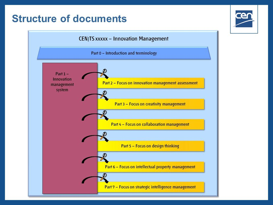  2005 CEN – all rights reserved Structure of documents