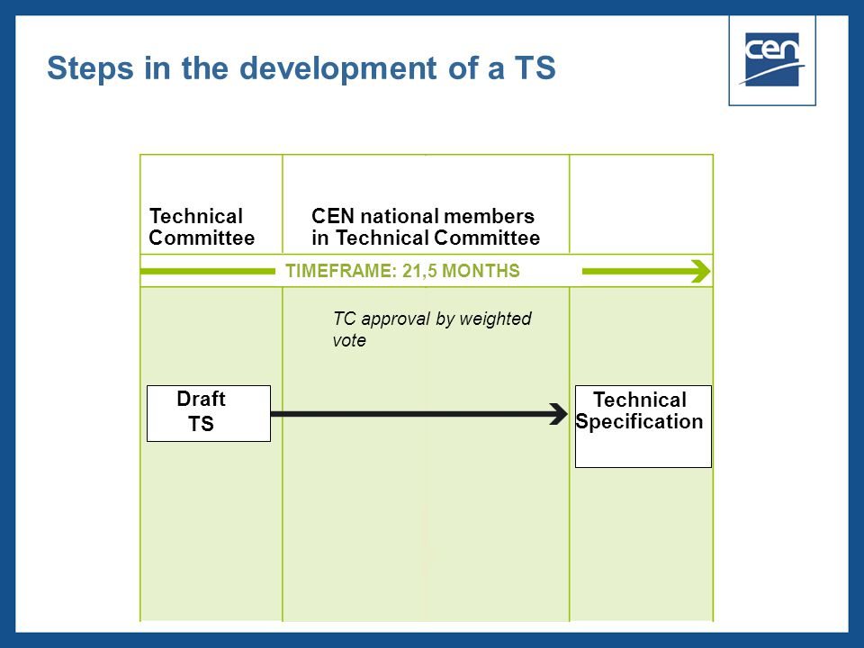  2005 CEN – all rights reserved TC approval by weighted vote TIMEFRAME: 21,5 MONTHS Draft TS Technical Specification Technical Committee CEN national