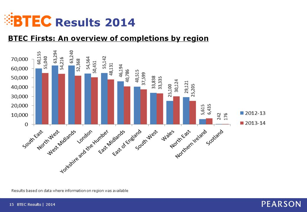 BTEC Results | 201415 Results 2014 BTEC Firsts: An overview of completions by region Results based on data where information on region was available
