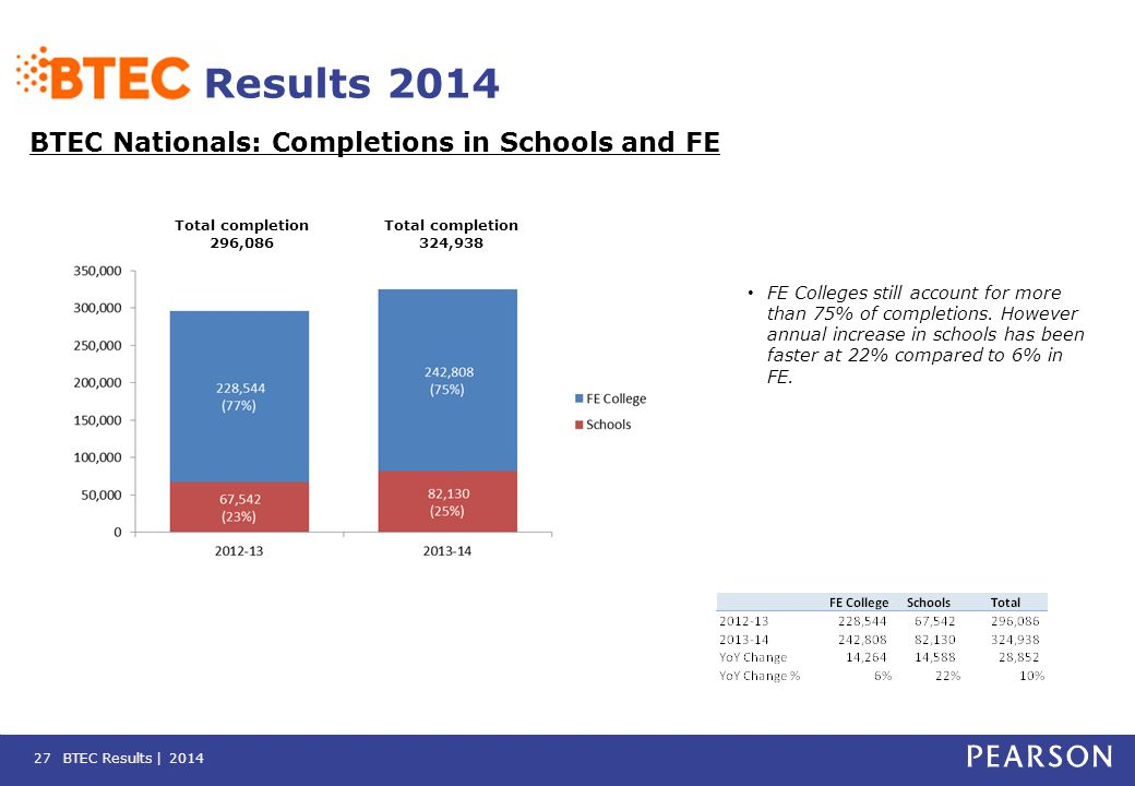 BTEC Results | 2014 Results 2014 BTEC Nationals: Completions in Schools and FE 27 FE Colleges still account for more than 75% of completions. However