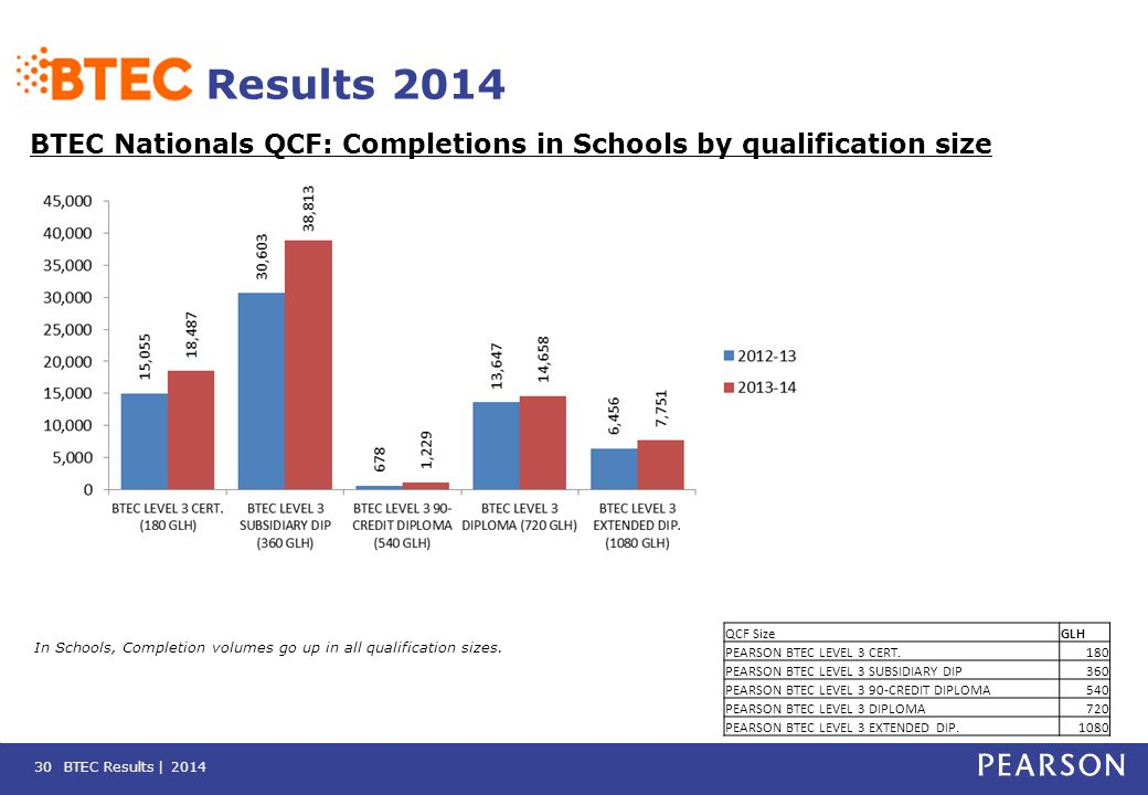 BTEC Results | 2014 Results 2014 BTEC Nationals QCF: Completions in Schools by qualification size 30 In Schools, Completion volumes go up in all quali