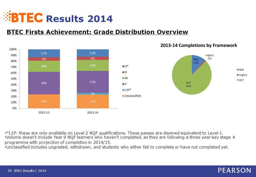 BTEC Results | 2014 Results 2014 BTEC Firsts Achievement: Grade Distribution Overview 39 *L1P: these are only available on Level 2 NQF qualifications.