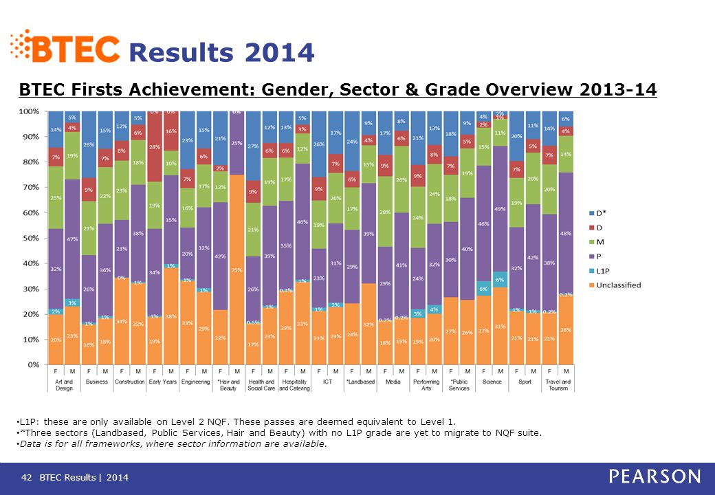 BTEC Results | 2014 Results 2014 BTEC Firsts Achievement: Gender, Sector & Grade Overview 2013-14 42 L1P: these are only available on Level 2 NQF. The