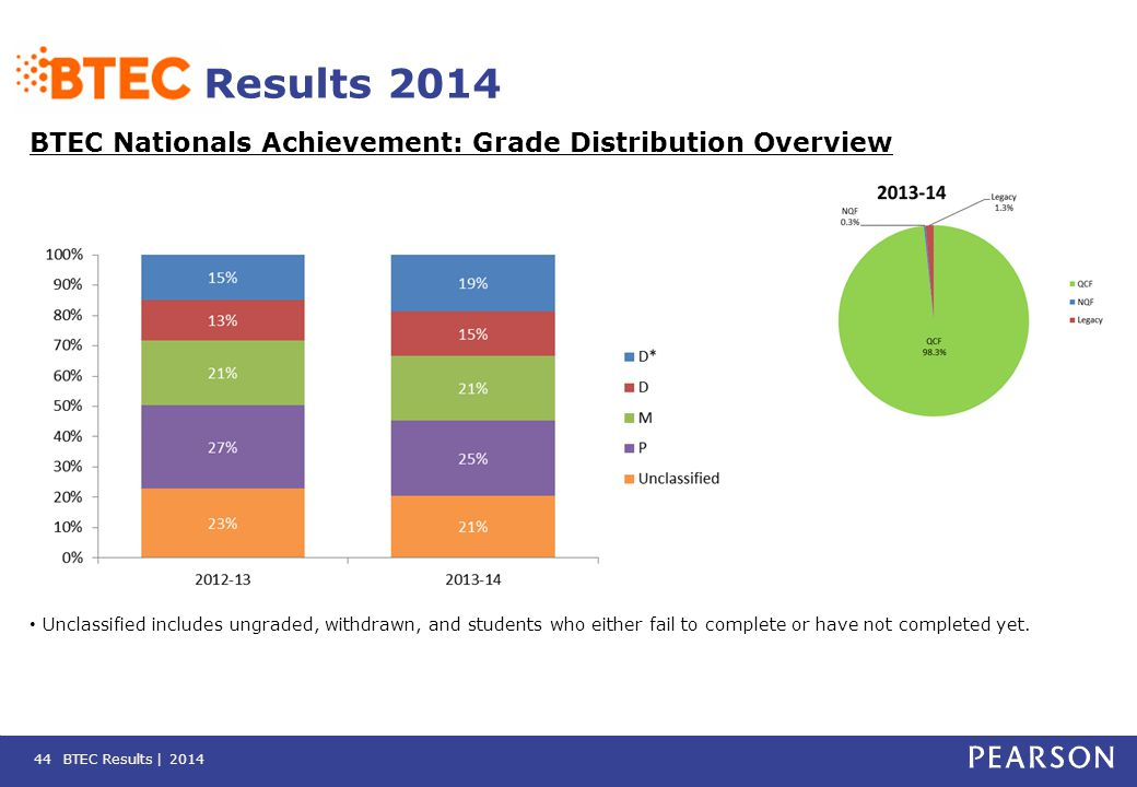 BTEC Results | 2014 Results 2014 BTEC Nationals Achievement: Grade Distribution Overview 44 Unclassified includes ungraded, withdrawn, and students wh