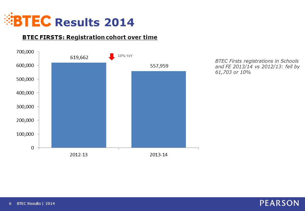 BTEC FIRSTS: Registration cohort over time BTEC Results | 2014 Results 2014 6 BTEC Firsts registrations in Schools and FE 2013/14 vs 2012/13: fell by