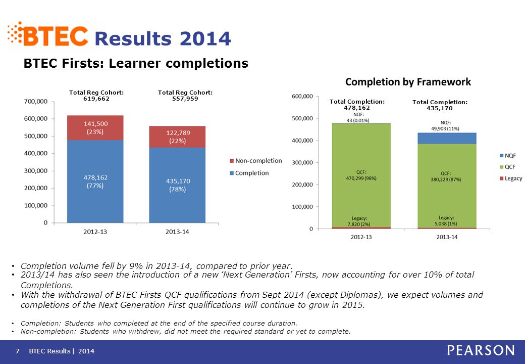 BTEC Results | 20147 Results 2014 BTEC Firsts: Learner completions 7 Completion volume fell by 9% in 2013-14, compared to prior year. 2013/14 has also
