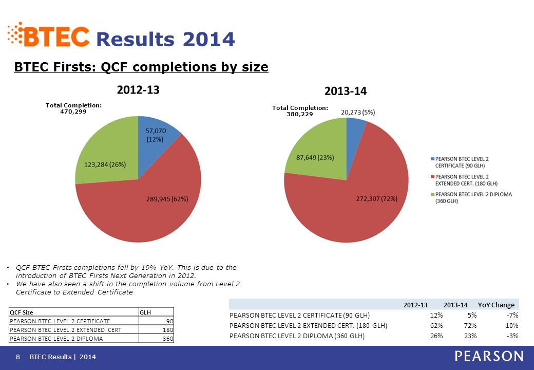 BTEC Results | 2014 Results 2014 BTEC Firsts: QCF completions by size 8 QCF BTEC Firsts completions fell by 19% YoY. This is due to the introduction o