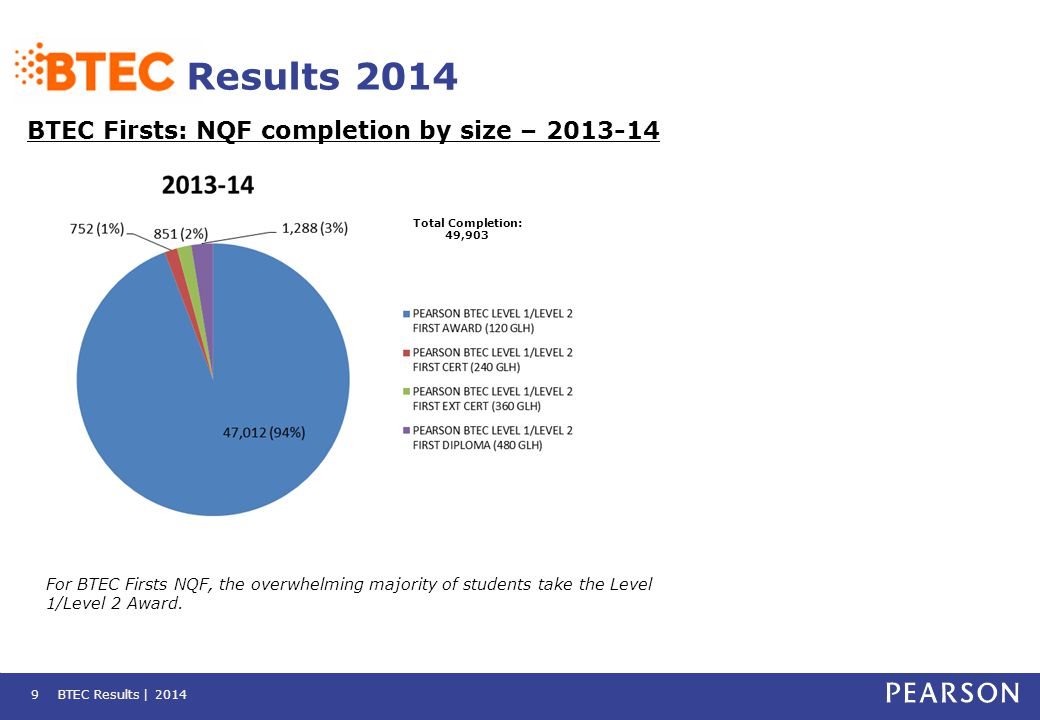 BTEC Results | 20149 Results 2014 BTEC Firsts: NQF completion by size – 2013-14 For BTEC Firsts NQF, the overwhelming majority of students take the Le