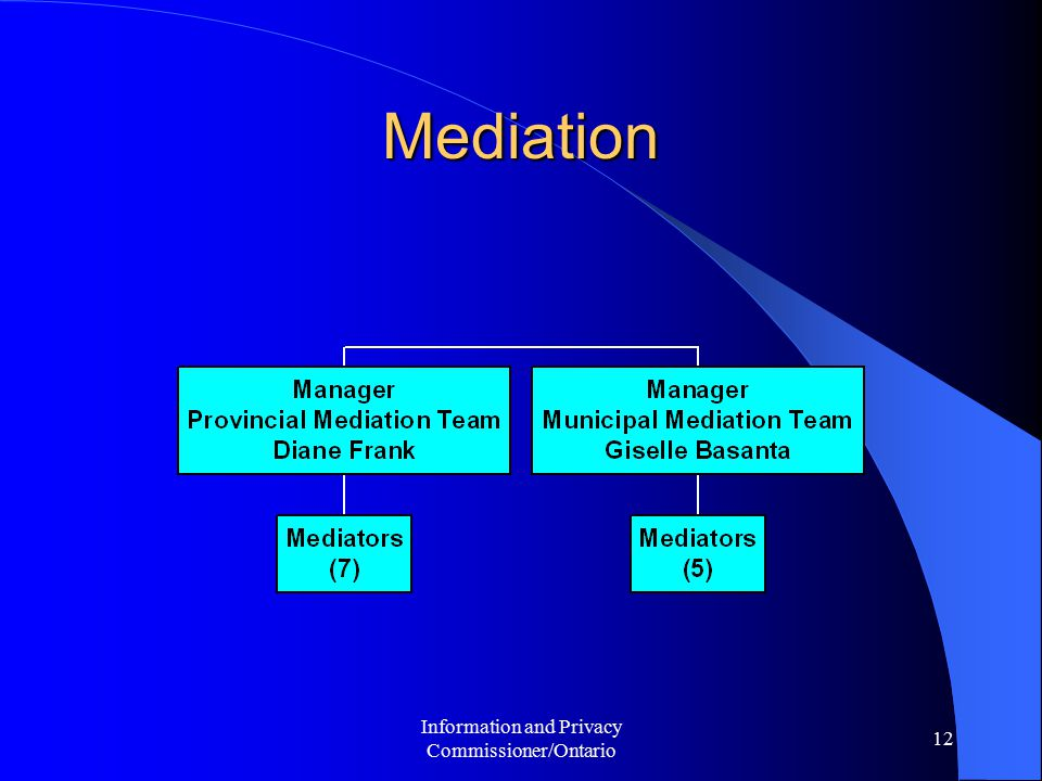 Information and Privacy Commissioner/Ontario 13 Mediation - Streams An appeal that moves to the Mediation stage, is assigned to one of the following streams: Regular Appeal; Straightforward Appeal; or Reasonable Search Appeal.