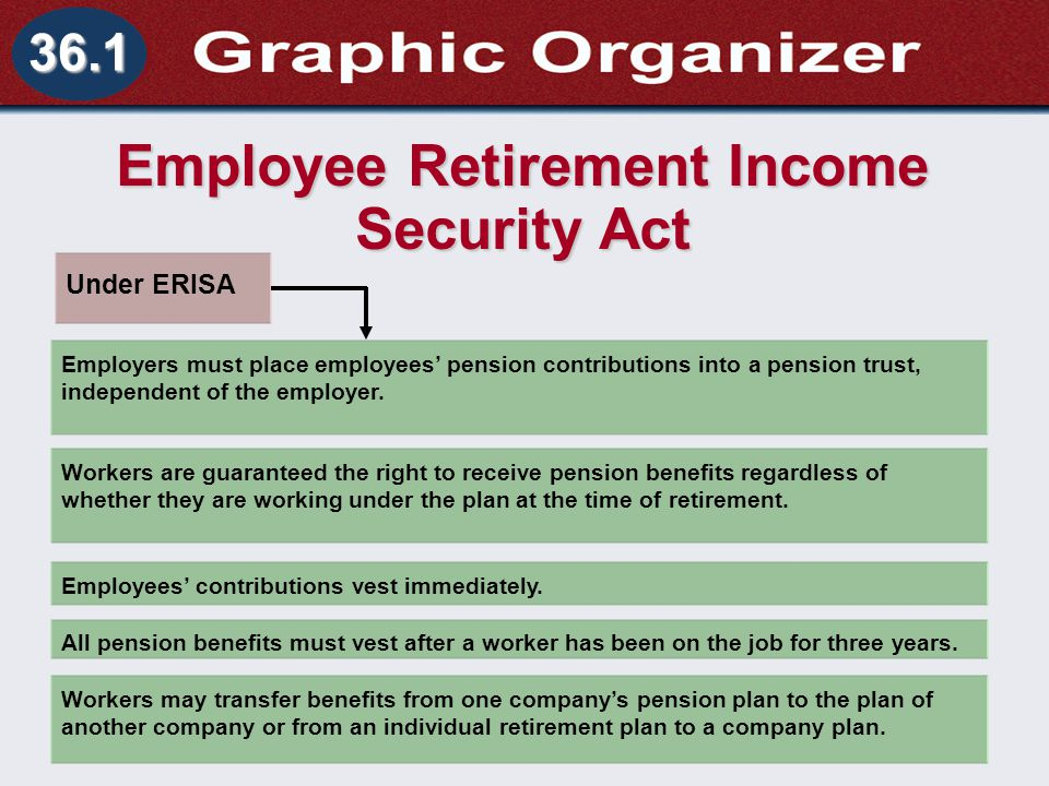 Understanding Business and Personal Law Retirement Income Section 36.1 Retirement and Wills 36.1 Employee Retirement Income Security Act Under ERISA Employers must place employees' pension contributions into a pension trust, independent of the employer.