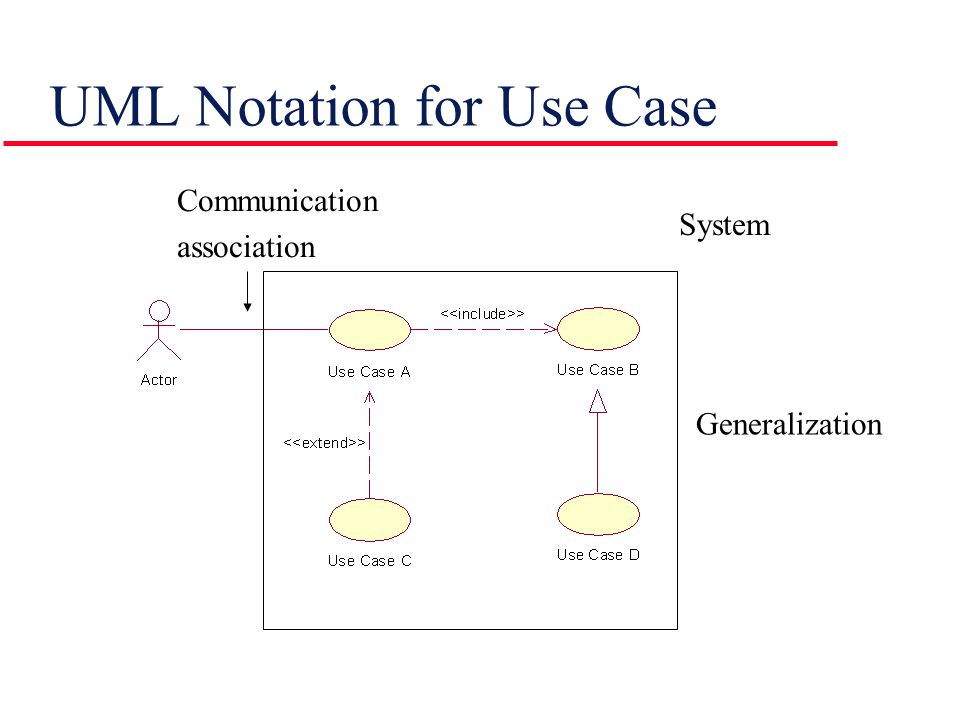 UML Notation for Use Case Generalization Communication association System