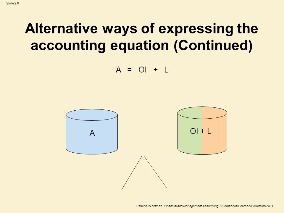 Slide 2.17 Pauline Weetman, Financial and Management Accounting, 5 th edition © Pearson Education 2011 Ownership interest The ownership interest is the residual amount found by deducting all of the entity's liabilities from all of the entity's assets.