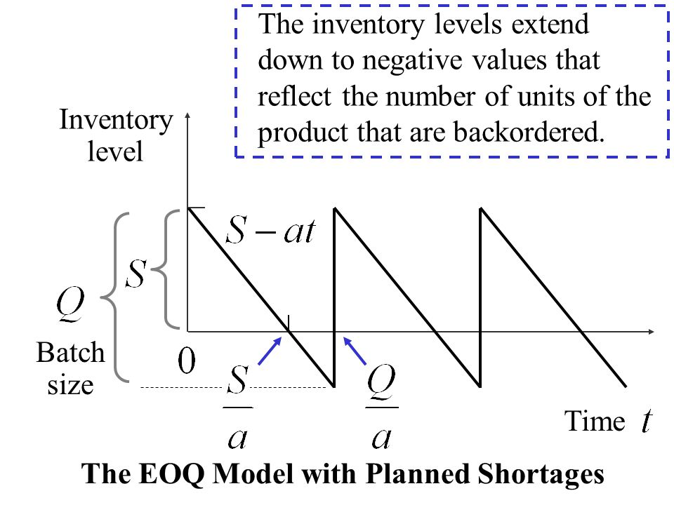 Inventory level Batch size Time The EOQ Model with Planned Shortages The inventory levels extend down to negative values that reflect the number of un