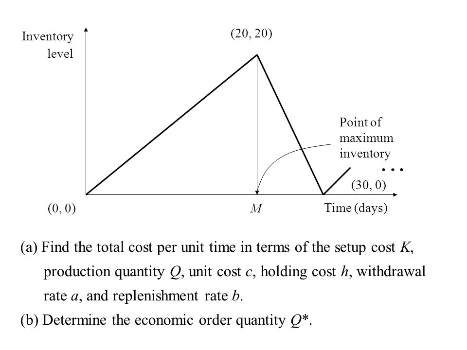 (a) Find the total cost per unit time in terms of the setup cost K, production quantity Q, unit cost c, holding cost h, withdrawal rate a, and repleni