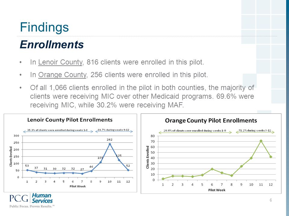 Findings Enrollments In Lenoir County, 816 clients were enrolled in this pilot.