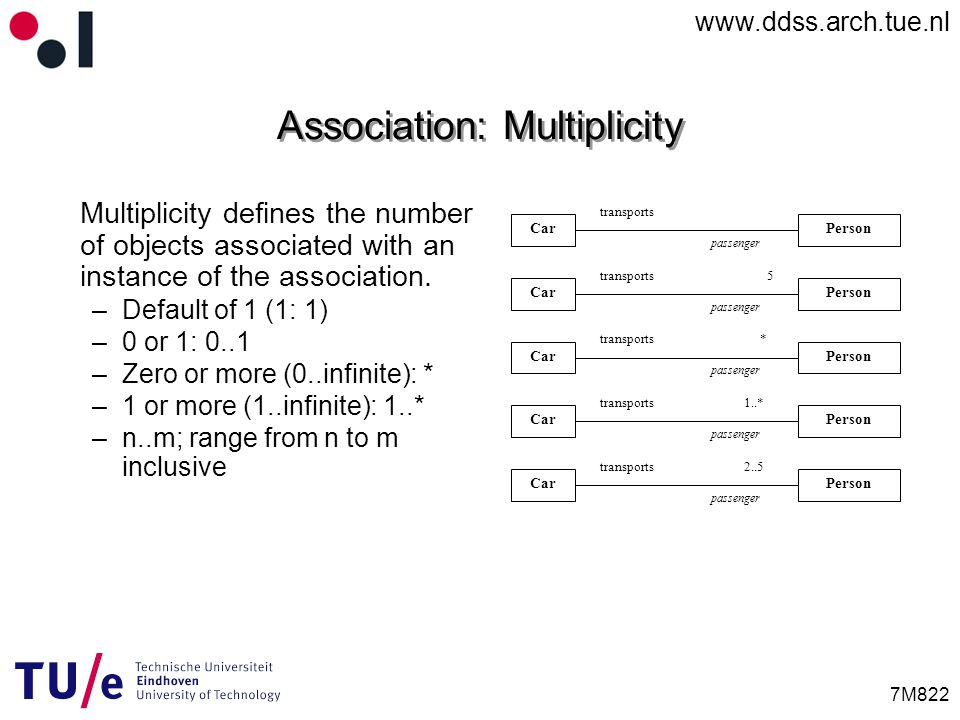 www.ddss.arch.tue.nl 7M822 Association: Multiplicity Multiplicity defines the number of objects associated with an instance of the association.