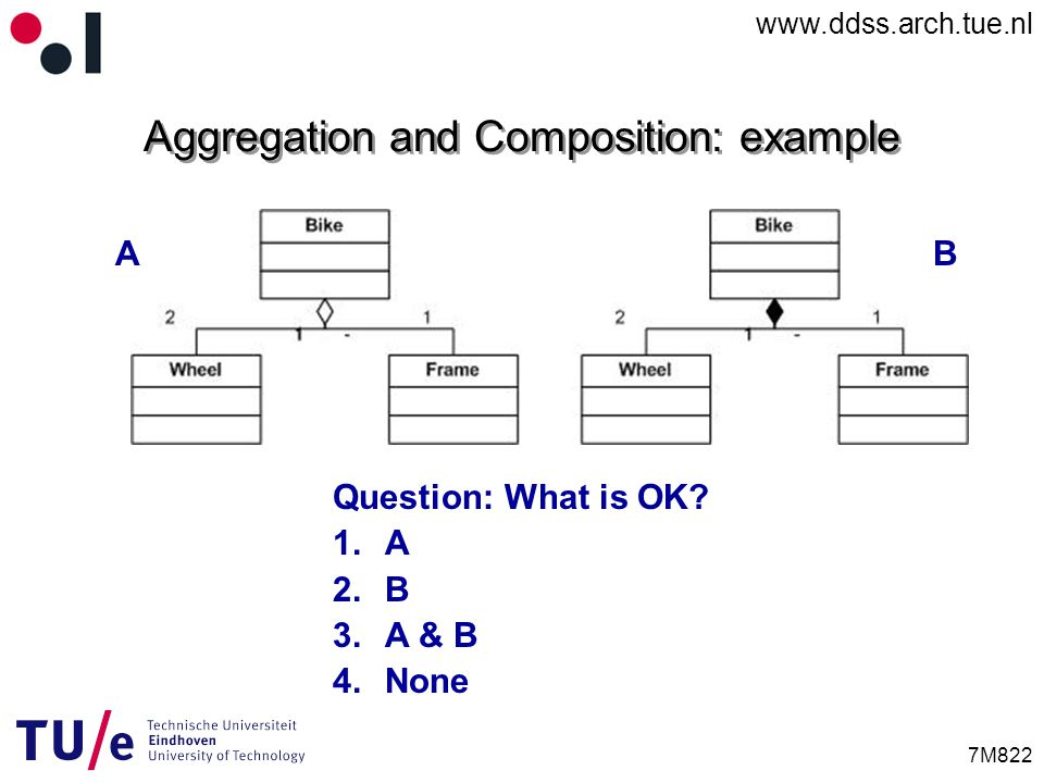 www.ddss.arch.tue.nl 7M822 Aggregation and Composition: example AB Question: What is OK.
