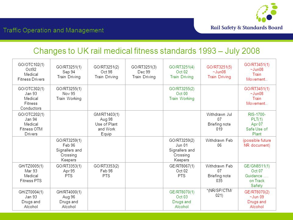 Traffic Operation and Management Changes to UK rail medical fitness standards 1993 – July 2008 GO/OTC102(1) Oct92 Medical Fitness Drivers GO/RT3251(1) Sep 94 Train Driving GO/RT3251(2) Oct 98 Train Driving GO/RT3251(3) Dec 99 Train Driving GO/RT3251(4) Oct 02 Train Driving GO/RT3251(5) ~Jun08 Train Driving GO/RT3451(1) ~Jun08 Train Movement..
