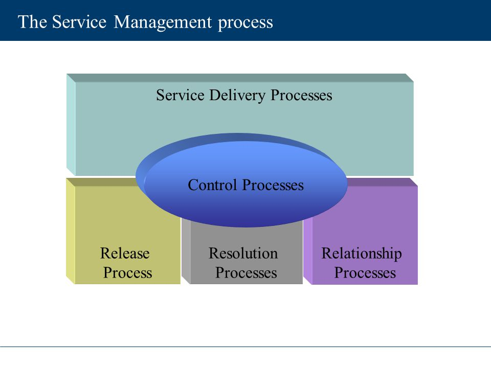 The Service Management process Service Delivery Processes Resolution Processes Release Process Relationship Processes Control Processes