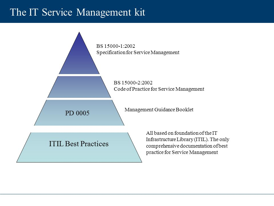 The IT Service Management kit BS 15000-1:2002 Specification for Service Management BS 15000-2:2002 Code of Practice for Service Management Management