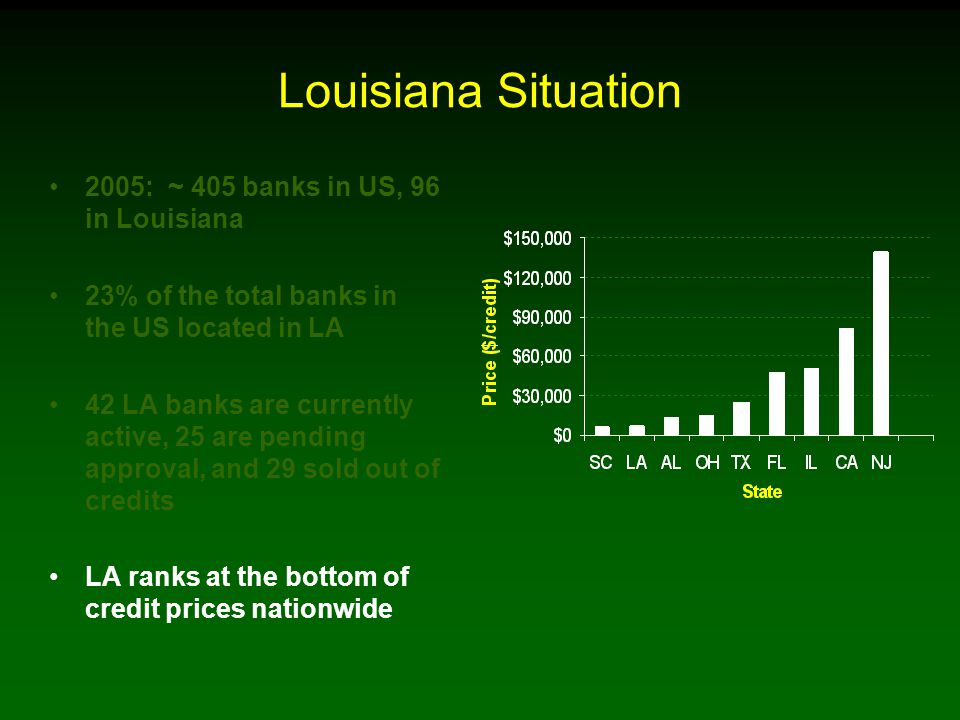 Louisiana Situation 2005: ~ 405 banks in US, 96 in Louisiana 23% of the total banks in the US located in LA 42 LA banks are currently active, 25 are pending approval, and 29 sold out of credits LA ranks at the bottom of credit prices nationwide