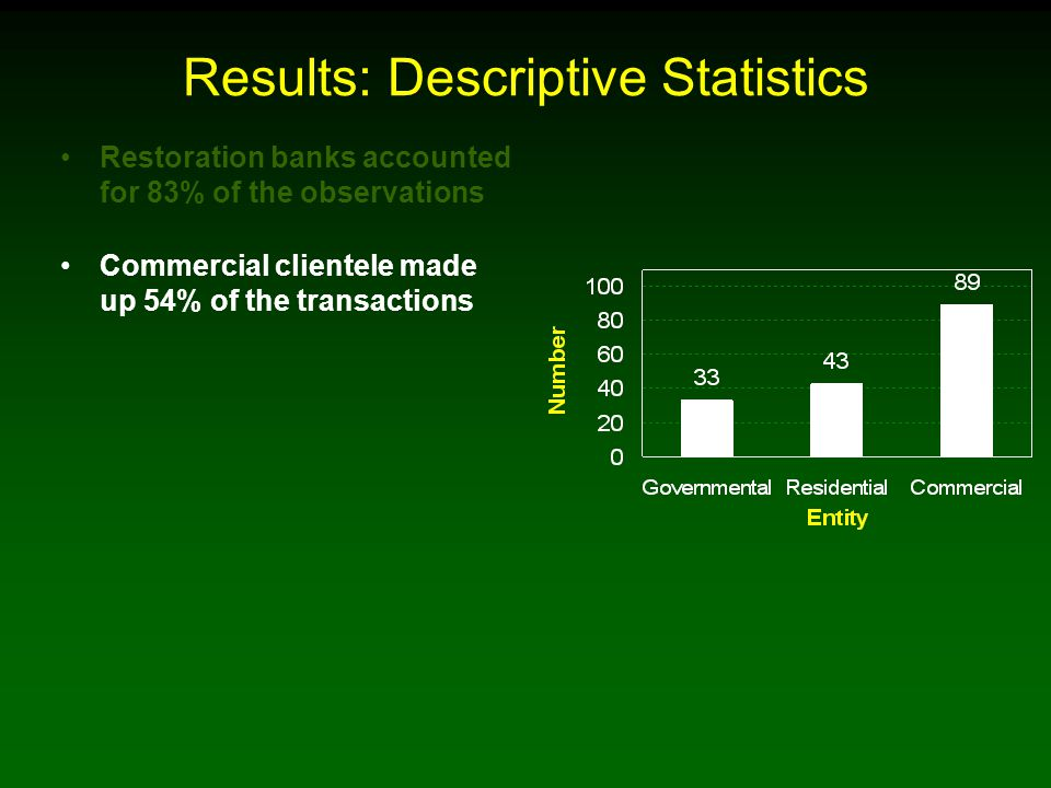 Results: Descriptive Statistics Restoration banks accounted for 83% of the observations Commercial clientele made up 54% of the transactions