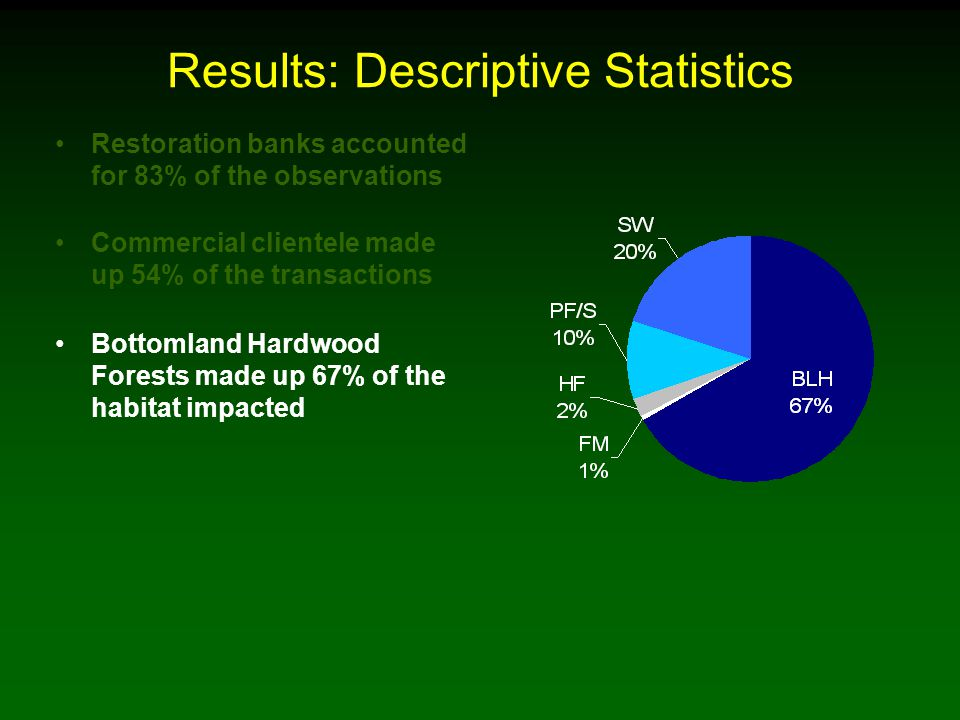 Results: Descriptive Statistics Restoration banks accounted for 83% of the observations Commercial clientele made up 54% of the transactions Bottomland Hardwood Forests made up 67% of the habitat impacted