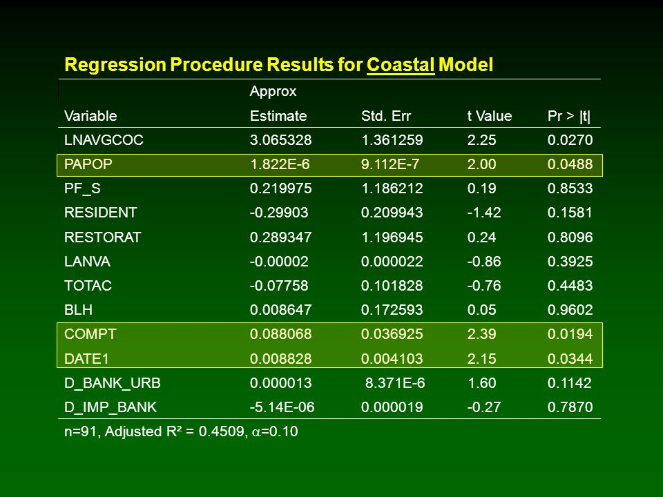 Regression Procedure Results for Coastal Model Approx VariableEstimateStd.